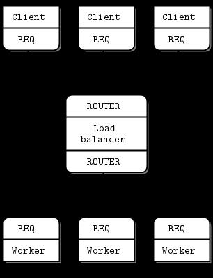 ØMQ - The Guide - ØMQ - The Guide